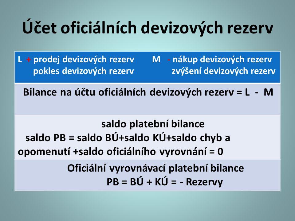 Účet oficiálních devizových rezerv L + prodej devizových rezerv M - nákup devizových rezerv pokles devizových rezerv zvýšení devizových rezerv Bilance