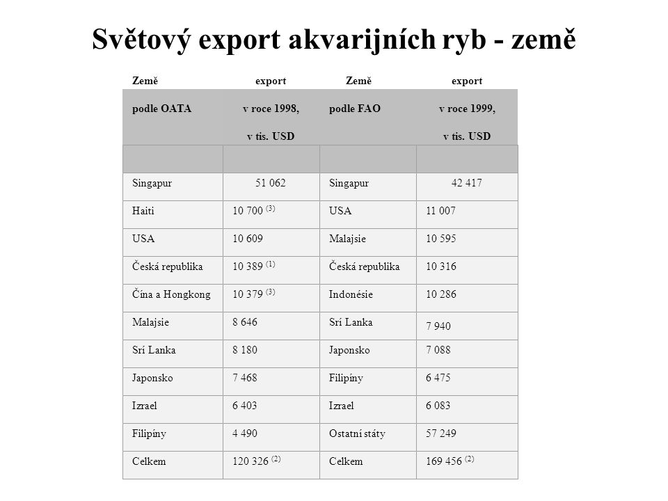Zeměexport Zeměexport podle OATAv roce 1998,podle FAOv roce 1999, v tis. USD Singapur51 062Singapur42 417 Haiti10 700 (3) USA11 007 USA10 609Malajsie1