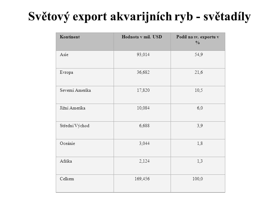Světový export akvarijních ryb - světadíly KontinentHodnota v mil. USDPodíl na sv. exportu v % Asie 93,014 54,9 Evropa 36,682 21,6 Severní Amerika 17,