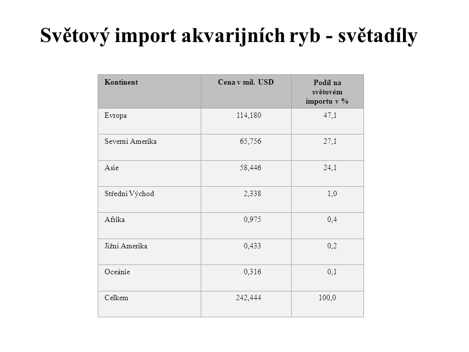 Světový import akvarijních ryb - světadíly KontinentCena v mil. USDPodíl na světovém importu v % Evropa 114,180 47,1 Severní Amerika 65,756 27,1 Asie