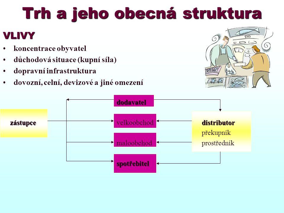 Trh a jeho obecná struktura VLIVY koncentrace obyvatel důchodová situace (kupní síla) dopravní infrastruktura dovozní, celní, devizové a jiné omezeníd