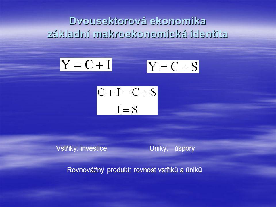 Dvousektorová ekonomika základní makroekonomická identita Úniky: úsporyVstřiky: investice Rovnovážný produkt: rovnost vstřiků a úniků