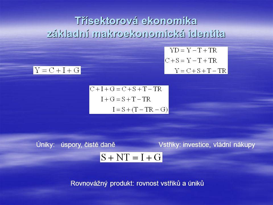 Třísektorová ekonomika základní makroekonomická identita Vstřiky: investice, vládní nákupyÚniky: úspory, čisté daně Rovnovážný produkt: rovnost vstřiků a úniků