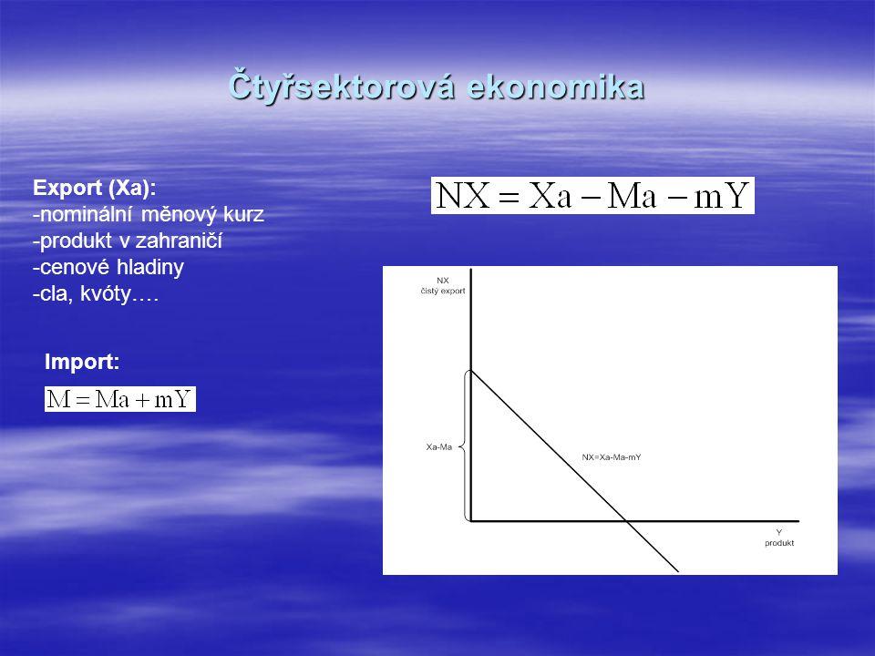 Čtyřsektorová ekonomika Export (Xa): -nominální měnový kurz -produkt v zahraničí -cenové hladiny -cla, kvóty….