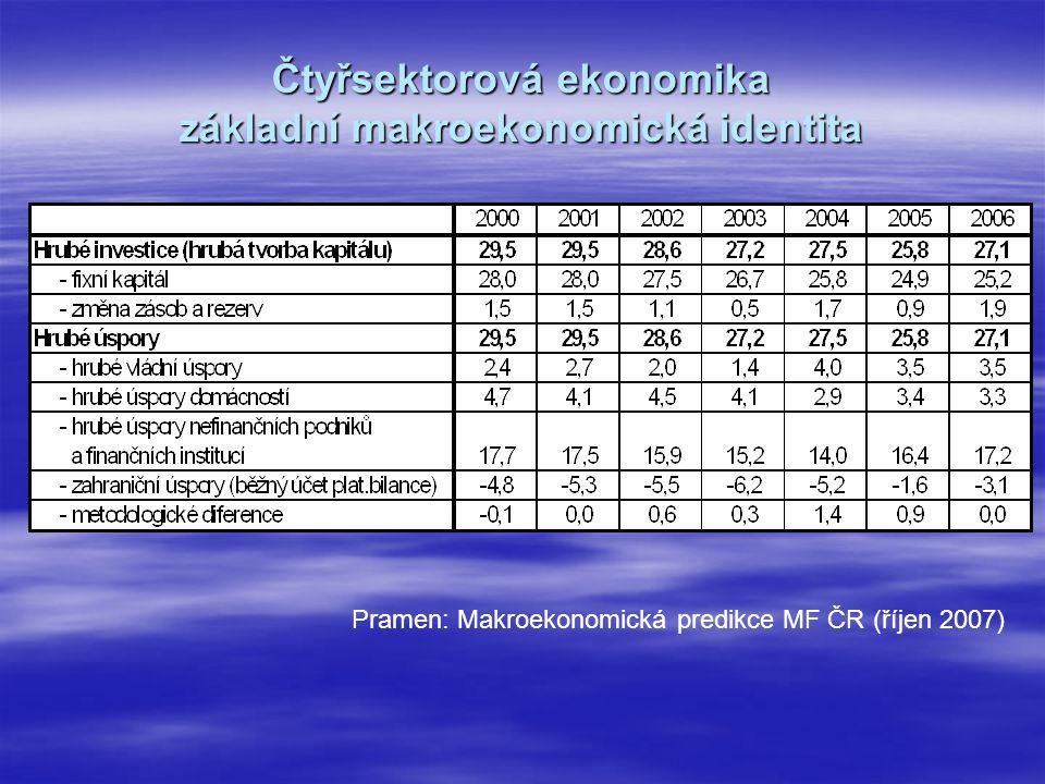 Čtyřsektorová ekonomika základní makroekonomická identita Pramen: Makroekonomická predikce MF ČR (říjen 2007)