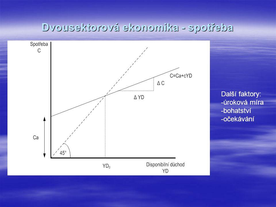 Dvousektorová ekonomika - spotřeba Další faktory: -úroková míra -bohatství -očekávání
