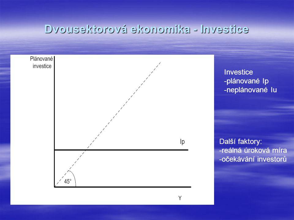 Dvousektorová ekonomika - Investice Další faktory: -reálná úroková míra -očekávání investorů Investice -plánované Ip -neplánované Iu