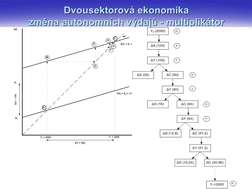 Dvousektorová ekonomika změna autonomních výdajů - multiplikátor