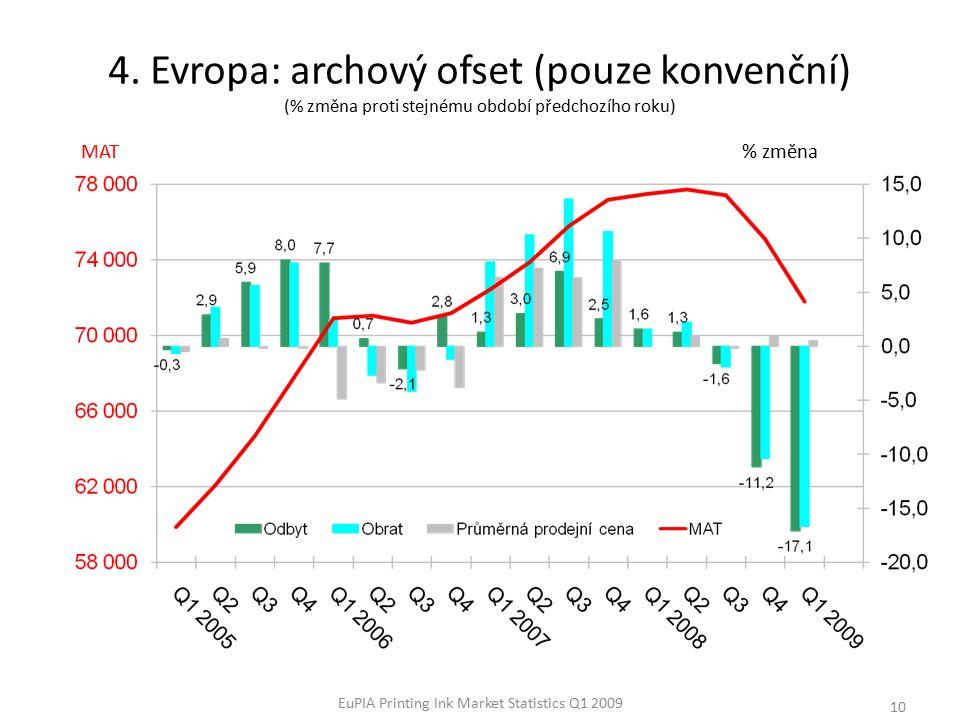 EuPIA Printing Ink Market Statistics Q1 2009 10 % změna 4.
