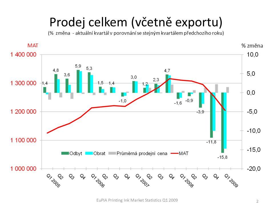 EuPIA Printing Ink Market Statistics Q1 2009 3 % změna prodejů – odbyt a obrat podle zemí za Q1 2009 (porovnáno se stejným kvartálem předchozího roku) Other EU Countries obsahují Bulgaria, Cyprus, Malta, Romania, Slovenia a The Baltic States.