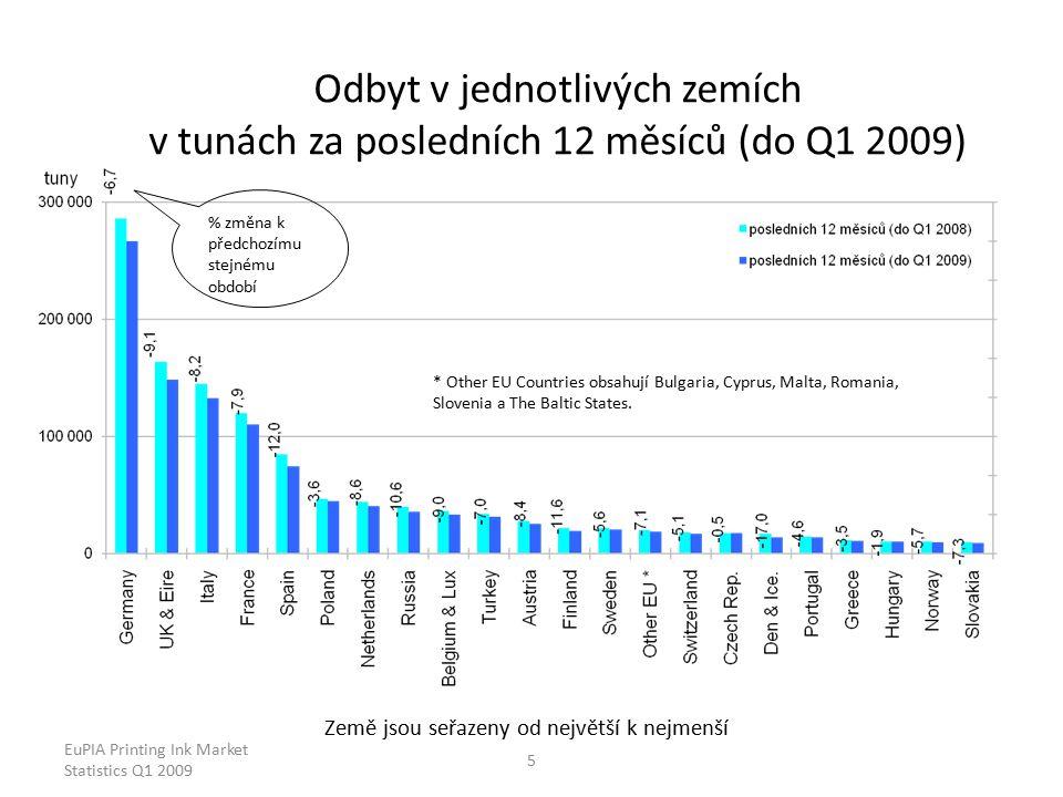 EuPIA Printing Ink Market Statistics Q1 2009 5 Odbyt v jednotlivých zemích v tunách za posledních 12 měsíců (do Q1 2009) Země jsou seřazeny od největší k nejmenší % změna k předchozímu stejnému období * Other EU Countries obsahují Bulgaria, Cyprus, Malta, Romania, Slovenia a The Baltic States.