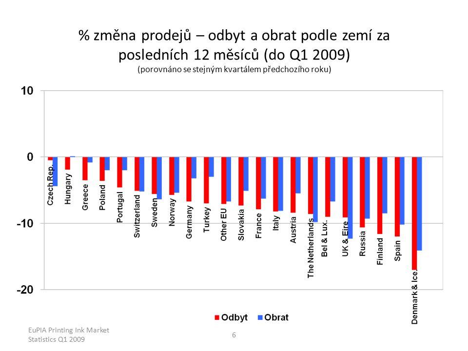 EuPIA Printing Ink Market Statistics Q1 2009 6 % změna prodejů – odbyt a obrat podle zemí za posledních 12 měsíců (do Q1 2009) (porovnáno se stejným kvartálem předchozího roku)