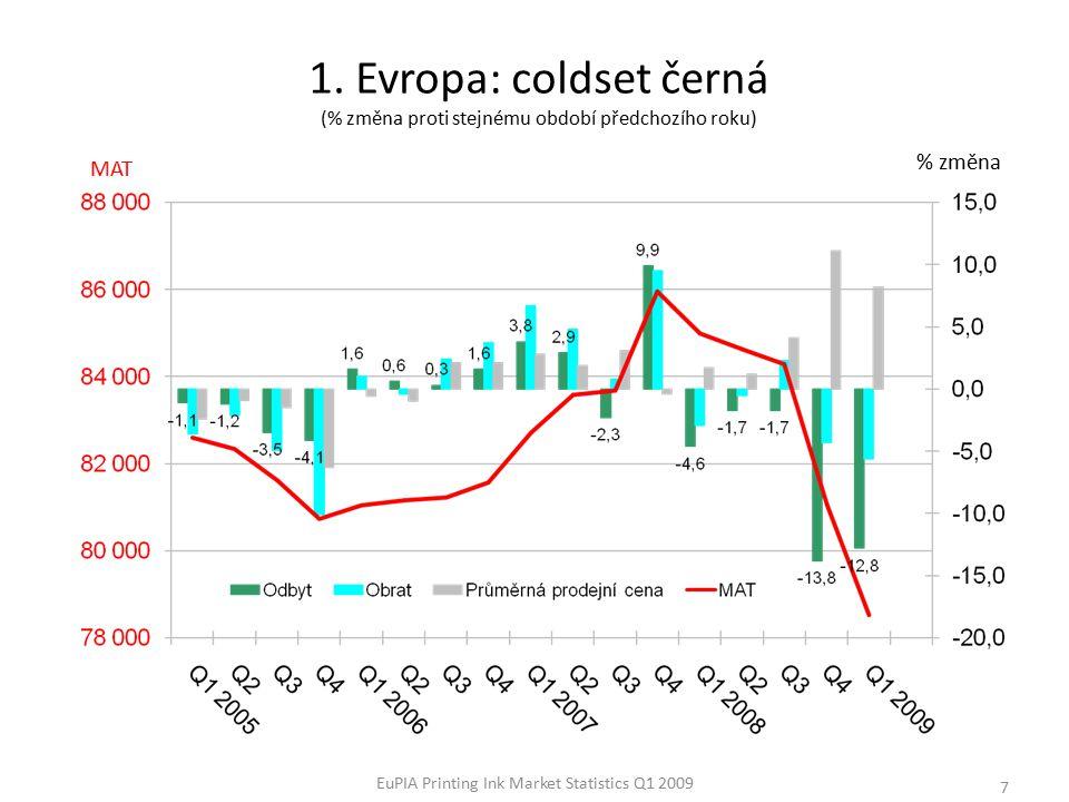 EuPIA Printing Ink Market Statistics Q1 2009 8 % změna 2.