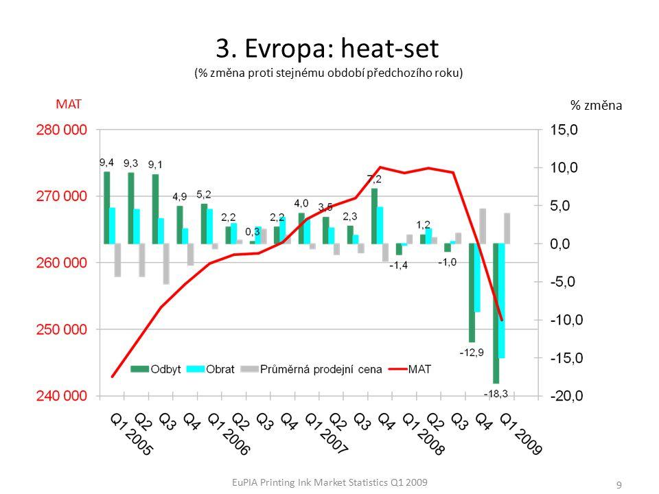 EuPIA Printing Ink Market Statistics Q1 2009 9 % změna 3.