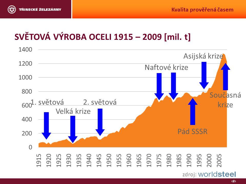 3 Kvalita prověřená časem SVĚTOVÁ VÝROBA OCELI 1915 – 2009 [mil.