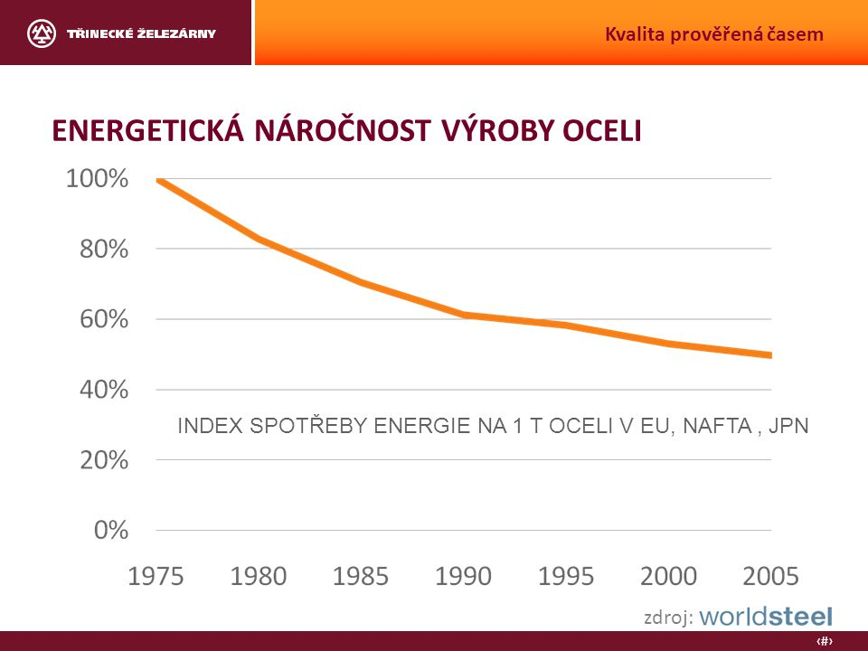 6 Kvalita prověřená časem ENERGETICKÁ NÁROČNOST VÝROBY OCELI INDEX SPOTŘEBY ENERGIE NA 1 T OCELI V EU, NAFTA, JPN zdroj: