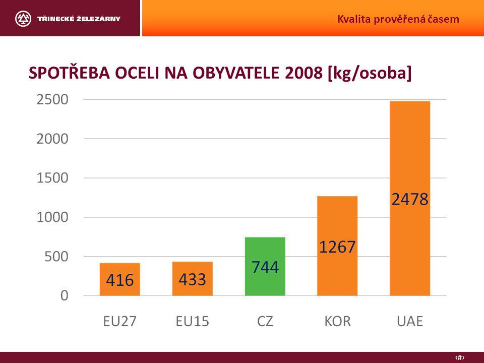 9 Kvalita prověřená časem SPOTŘEBA OCELI NA OBYVATELE 2008 [kg/osoba]