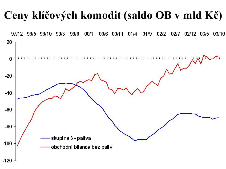 Ceny klíčových komodit (saldo OB v mld Kč)