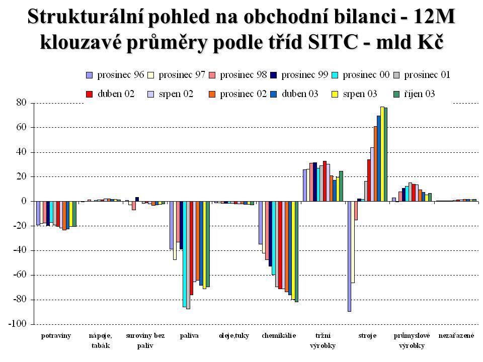 Strukturální pohled na obchodní bilanci - 12M klouzavé průměry podle tříd SITC - mld Kč