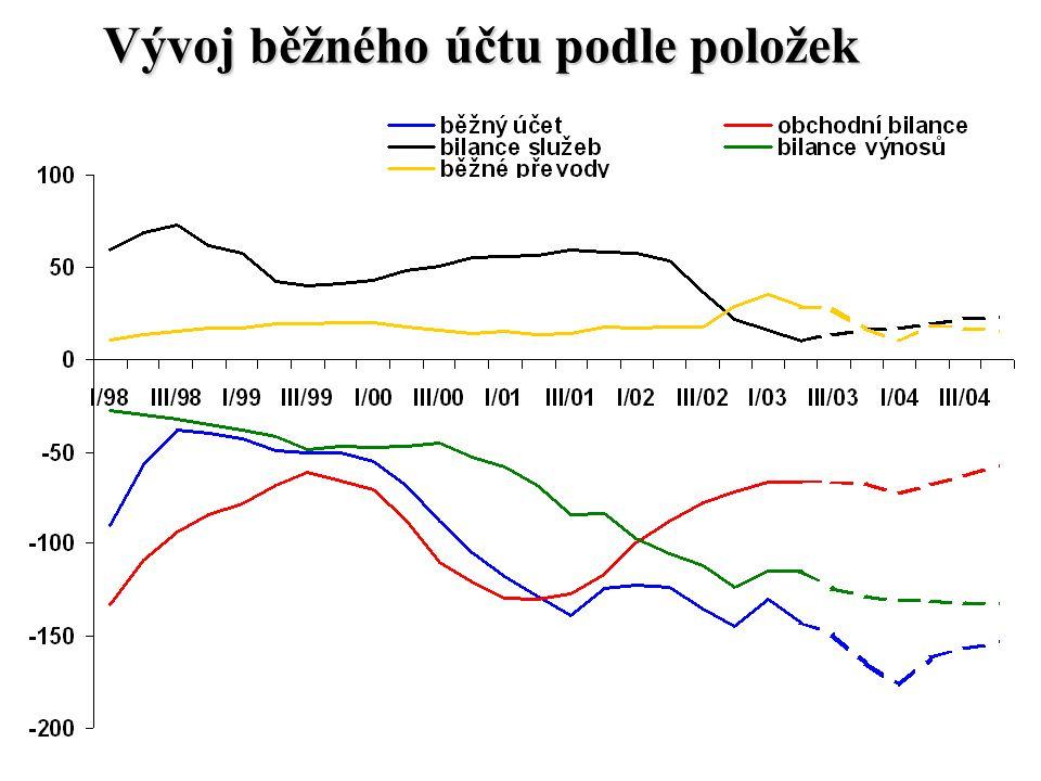 Střednědobé trendy vývoje položek běžného účtu obchodní bilance - trend poklesu záporného salda (strukturální změny zahraničního obchodu + vývoj cen surovin) bilance služeb - trend poklesu přebytku (cestovní ruch,ostatní služby - kursové vlivy) bilance výnosů -trend růstu schodku (úroky ze zahraničí vs.