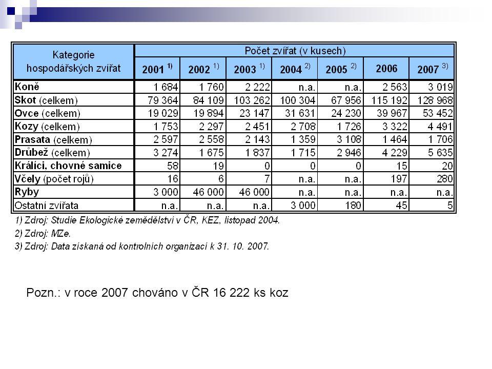 Pozn.: v roce 2007 chováno v ČR 16 222 ks koz