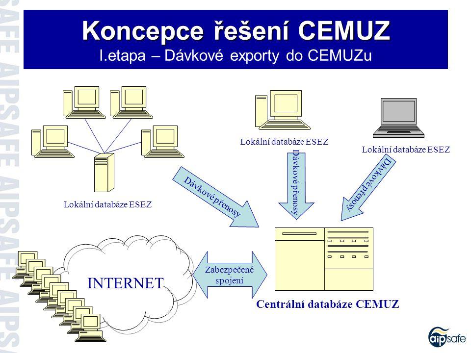 Koncepce řešení CEMUZ Koncepce řešení CEMUZ II.etapa – Online synchronizace databází ESEZ a CEMUZ Lokální databáze ESEZ Centrální databáze CEMUZ INTERNET Zabezpečené spojení Virtuální privátní síť muzeí Synchronizáce