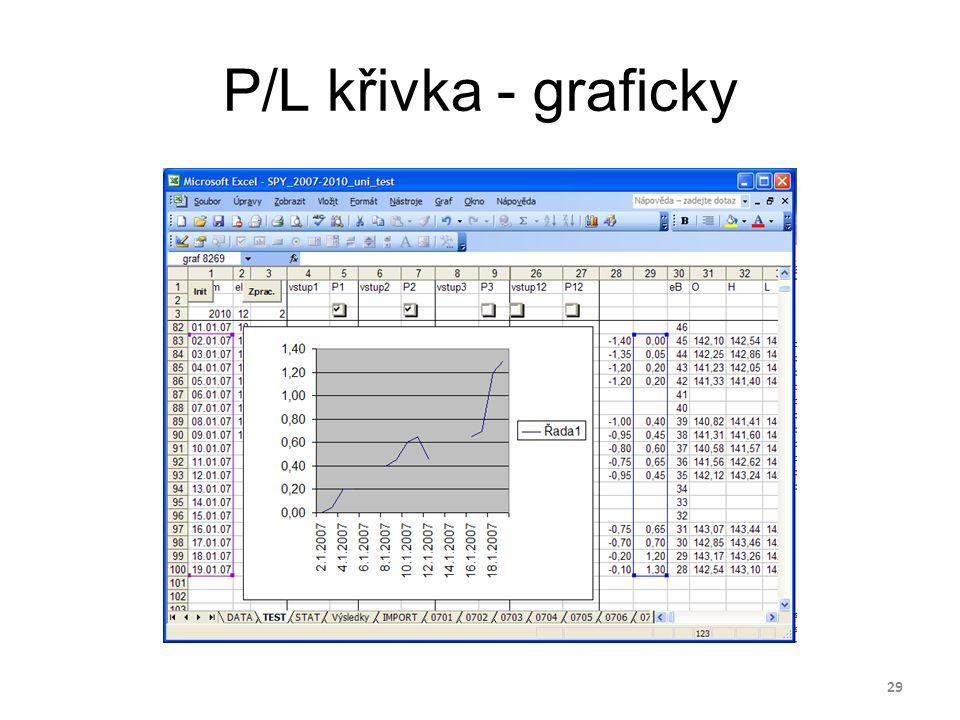 P/L křivka - graficky 29