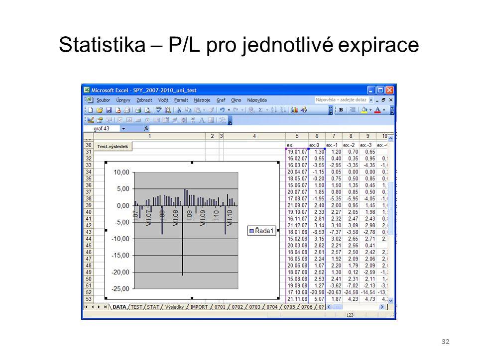 Statistika – P/L pro jednotlivé expirace 32