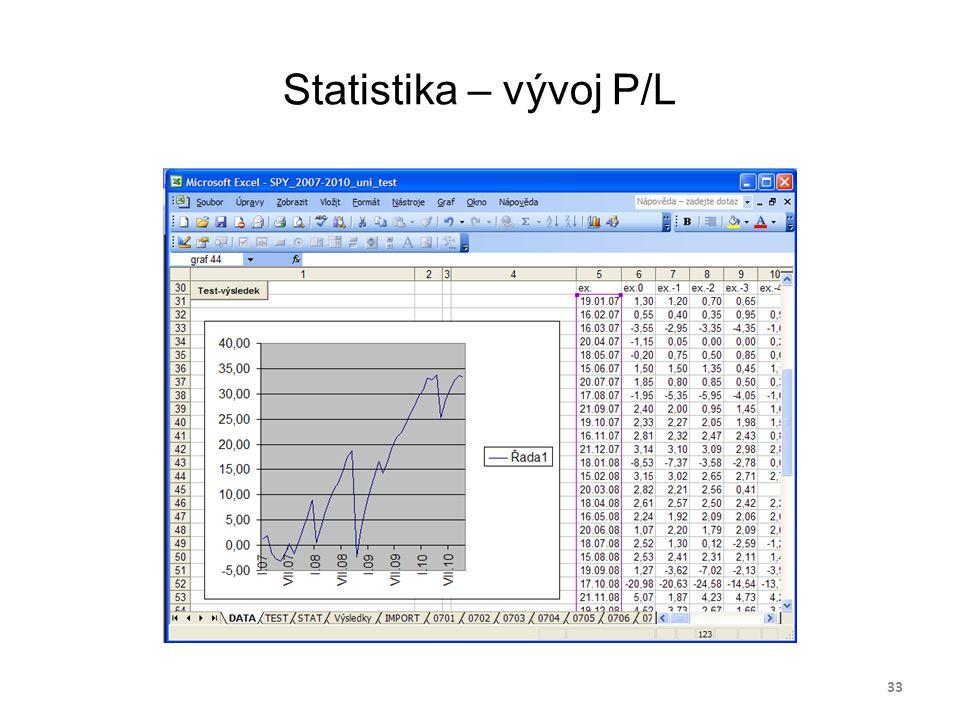 Statistika – vývoj P/L 33