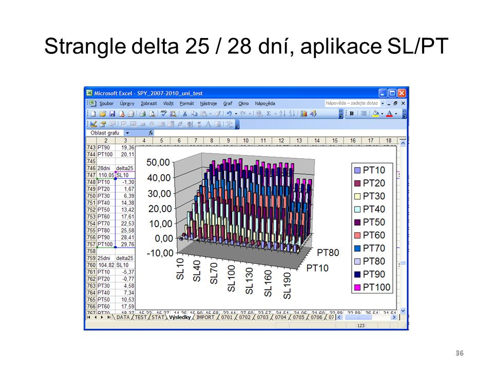 Strangle delta 25 / 28 dní, aplikace SL/PT 36