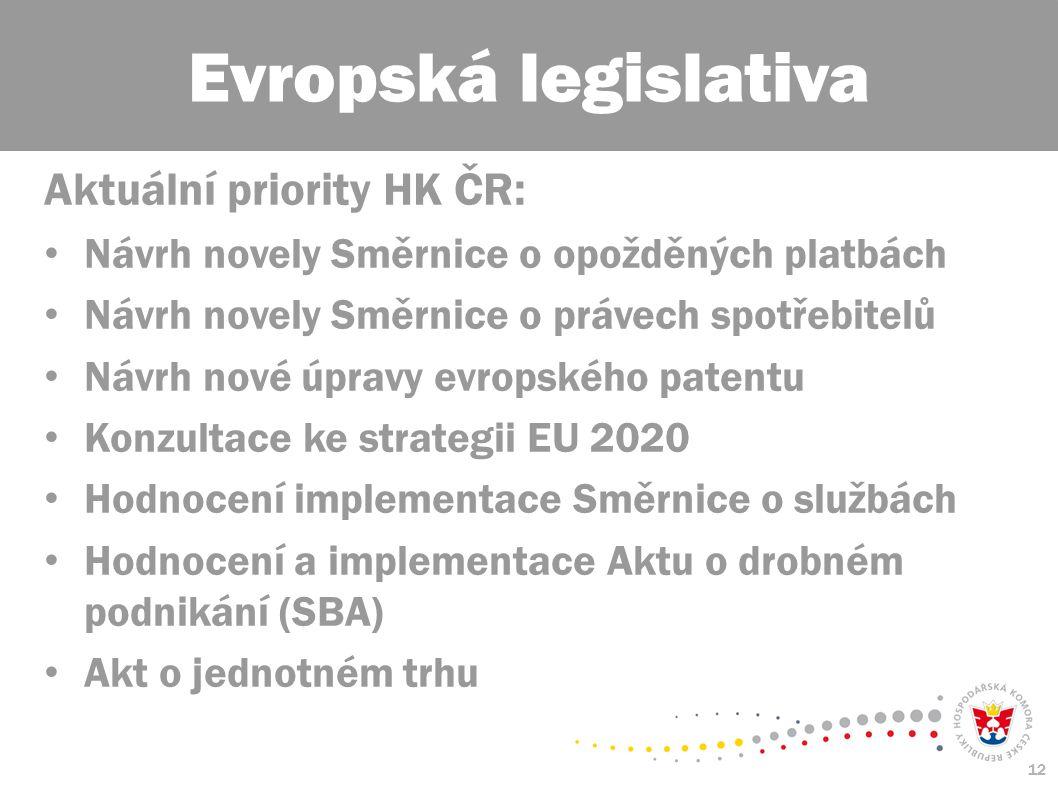 12 Aktuální priority HK ČR: Návrh novely Směrnice o opožděných platbách Návrh novely Směrnice o právech spotřebitelů Návrh nové úpravy evropského patentu Konzultace ke strategii EU 2020 Hodnocení implementace Směrnice o službách Hodnocení a implementace Aktu o drobném podnikání (SBA) Akt o jednotném trhu Evropská legislativa