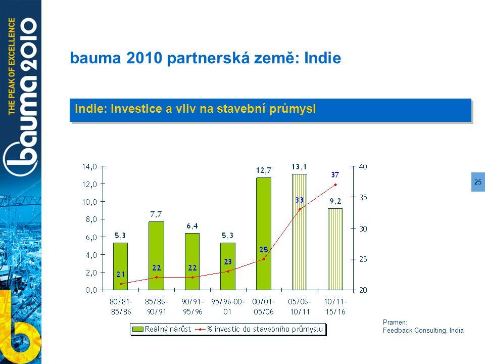 25 bauma 2010 partnerská země: Indie Indie: Investice a vliv na stavební průmysl Pramen: Feedback Consulting, India