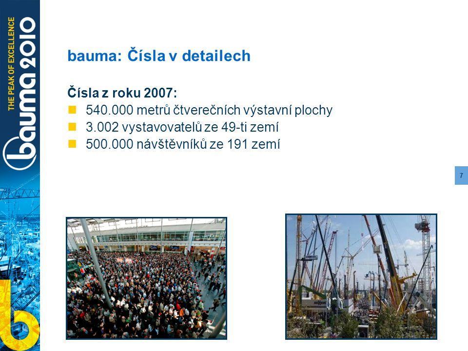 7 bauma: Čísla v detailech Čísla z roku 2007: 540.000 metrů čtverečních výstavní plochy 3.002 vystavovatelů ze 49-ti zemí 500.000 návštěvníků ze 191 z