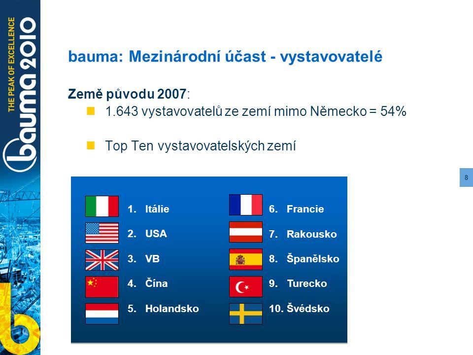 8 bauma: Mezinárodní účast - vystavovatelé Země původu 2007: 1.643 vystavovatelů ze zemí mimo Německo = 54% Top Ten vystavovatelských zemí 1.Itálie 5.