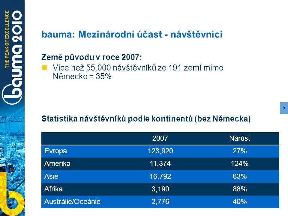 9 bauma: Mezinárodní účast - návštěvníci Země původu v roce 2007: Více než 55.000 návštěvníků ze 191 zemí mimo Německo = 35% Statistika návštěvníků po