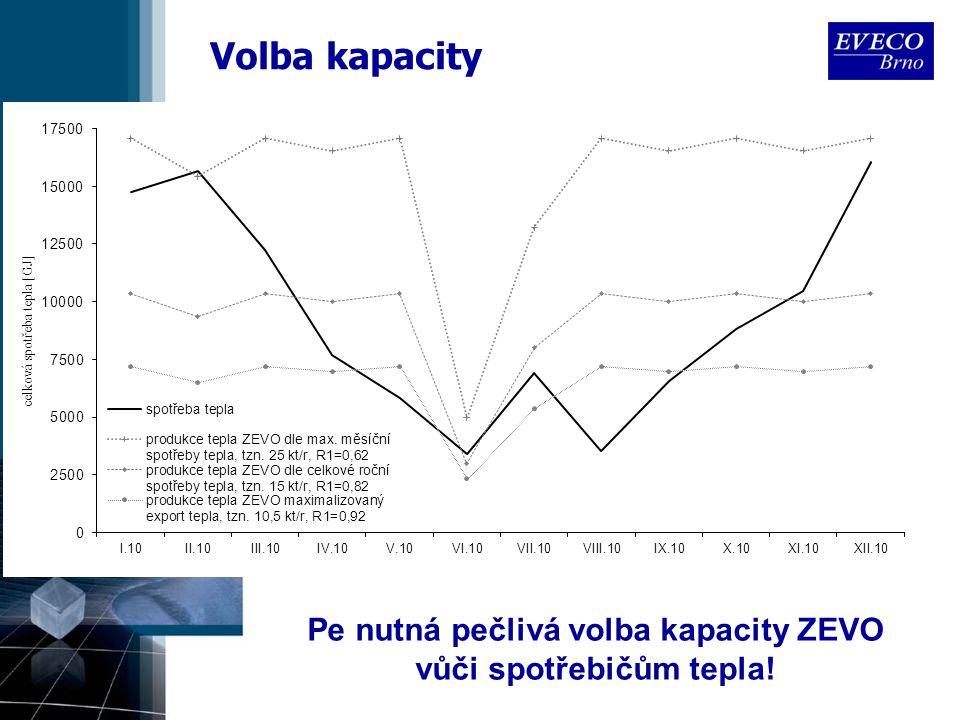 Volba kapacity Pe nutná pečlivá volba kapacity ZEVO vůči spotřebičům tepla!
