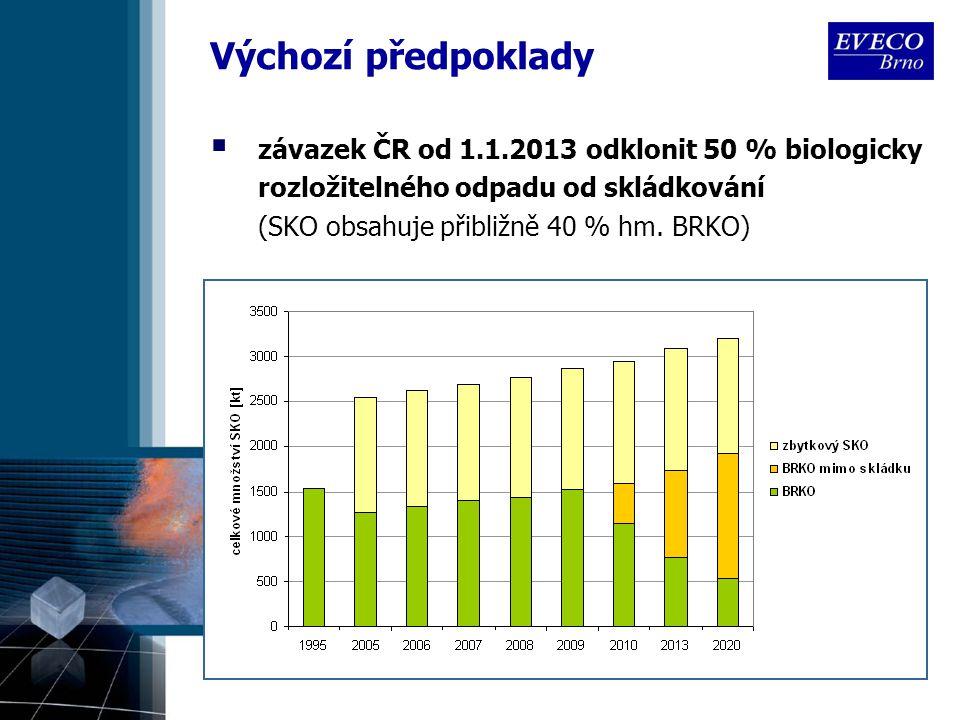 Výchozí předpoklady  závazek ČR od 1.1.2013 odklonit 50 % biologicky rozložitelného odpadu od skládkování (SKO obsahuje přibližně 40 % hm.