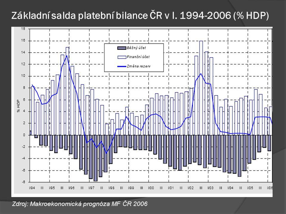 Základní salda platební bilance ČR v l. 1994-2006 (% HDP) Zdroj: Makroekonomická prognóza MF ČR 2006
