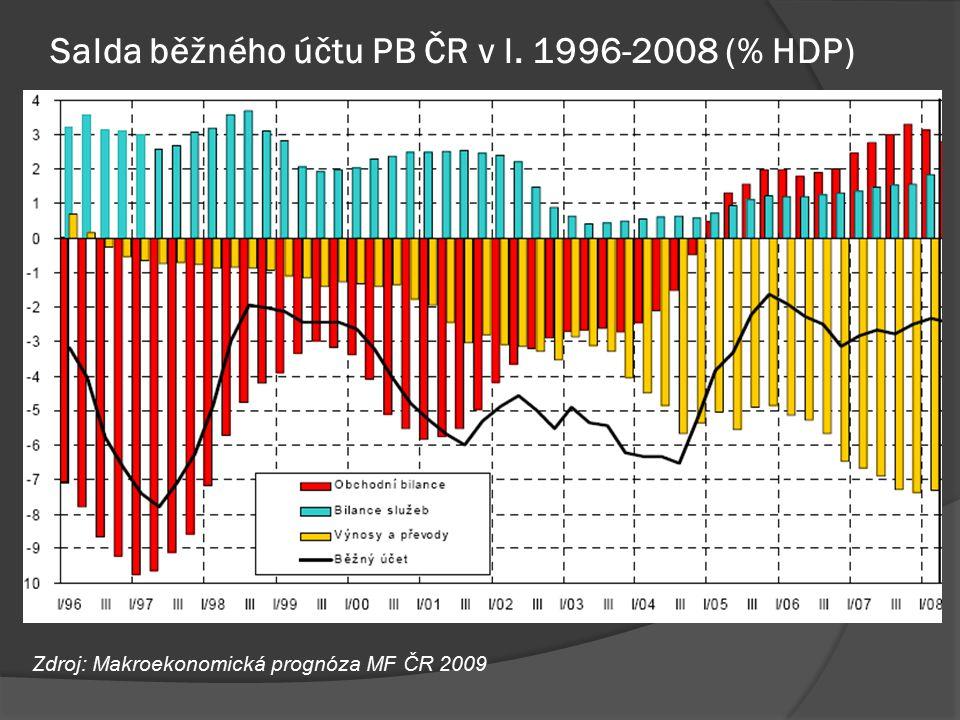 Salda běžného účtu PB ČR v l. 1996-2008 (% HDP) Zdroj: Makroekonomická prognóza MF ČR 2009