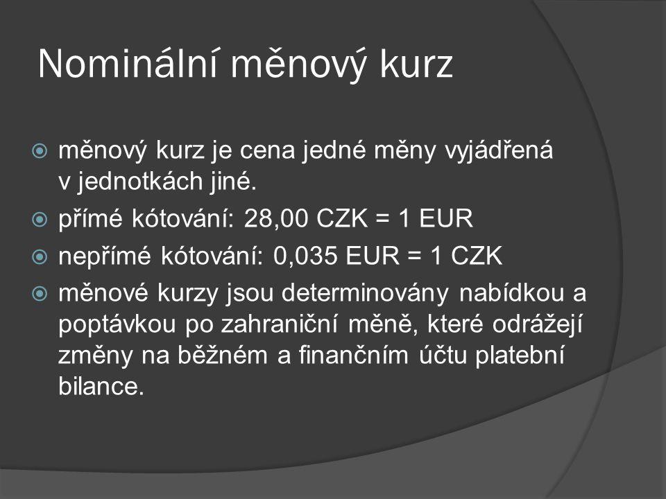  měnový kurz je cena jedné měny vyjádřená v jednotkách jiné.  přímé kótování: 28,00 CZK = 1 EUR  nepřímé kótování: 0,035 EUR = 1 CZK  měnové kurzy