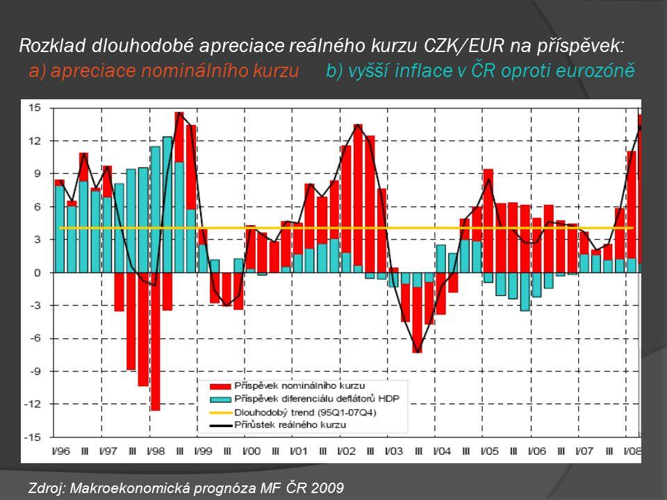 Rozklad dlouhodobé apreciace reálného kurzu CZK/EUR na příspěvek: a) apreciace nominálního kurzu b) vyšší inflace v ČR oproti eurozóně Zdroj: Makroeko