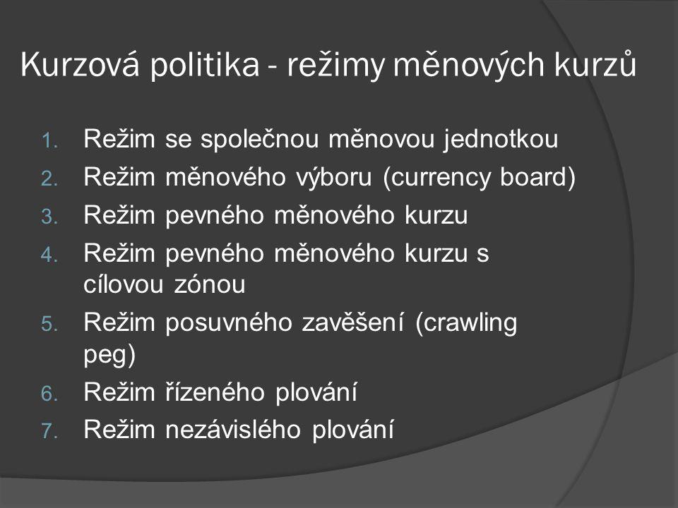 Kurzová politika - režimy měnových kurzů 1. Režim se společnou měnovou jednotkou 2. Režim měnového výboru (currency board) 3. Režim pevného měnového k