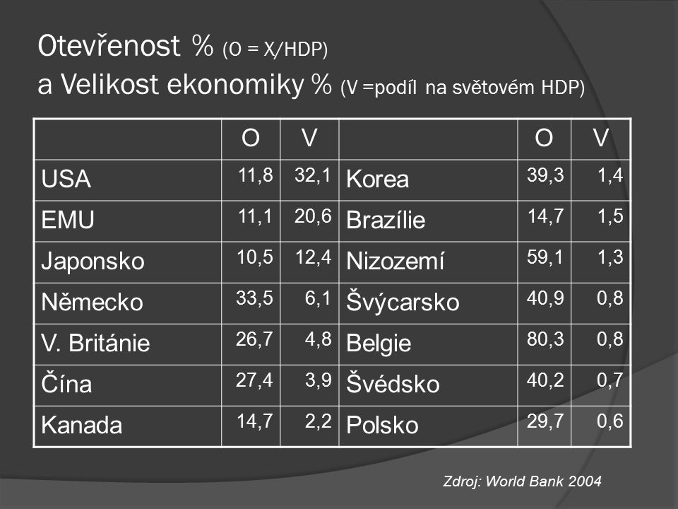 Úroková parita  úroková parita = měnový trh je v rovnováze, když jsou očekávané míry výnosnosti domácích i zahraničních aktiv stejné.