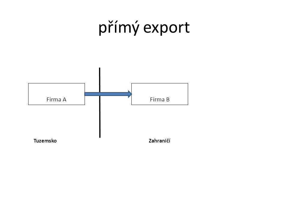 přímý export Firma A Firma B TuzemskoZahraničí