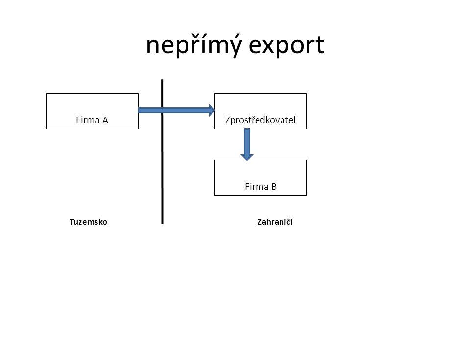 nepřímý export Firma A Zprostředkovatel Firma B TuzemskoZahraničí