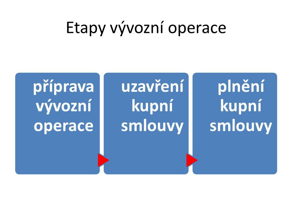 Etapy vývozní operace příprava vývozní operace uzavření kupní smlouvy plnění kupní smlouvy