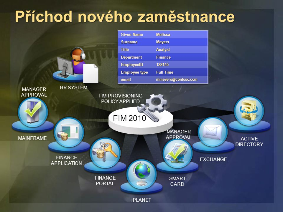 Příchod nového zaměstnance FIM 2010 MAINFRAME FINANCE APPLICATION FINANCE PORTAL iPLANET SMART CARD EXCHANGE ACTIVE DIRECTORY HR SYSTEM FIM PROVISIONING POLICY APPLIED MANAGER APPROVAL MANAGER APPROVAL