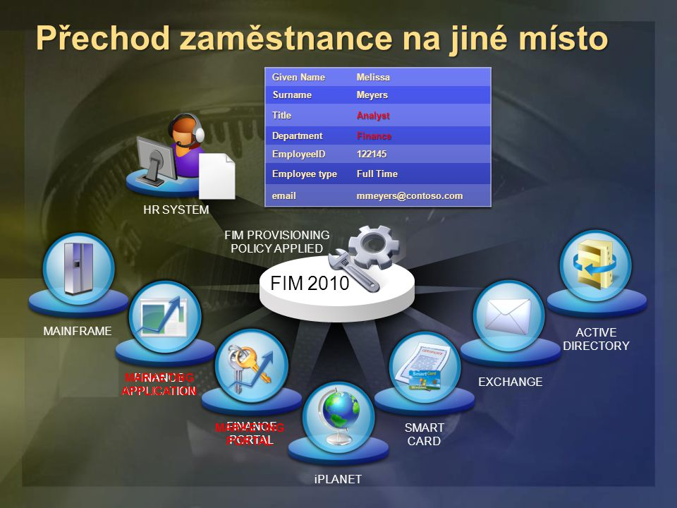 Přechod zaměstnance na jiné místo FIM 2010 MAINFRAME FINANCE APPLICATION FINANCE PORTAL iPLANET SMART CARD HR SYSTEM FIM PROVISIONING POLICY APPLIED MARKETING APPLICATION MARKETING PORTAL EXCHANGE ACTIVE DIRECTORY