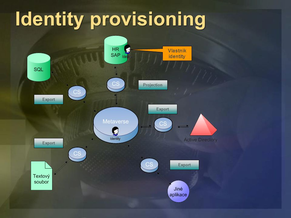 Provision Import Identity provisioning Projection Export ProvisionExport ProvisionExport ProvisionExport Vlastník identity