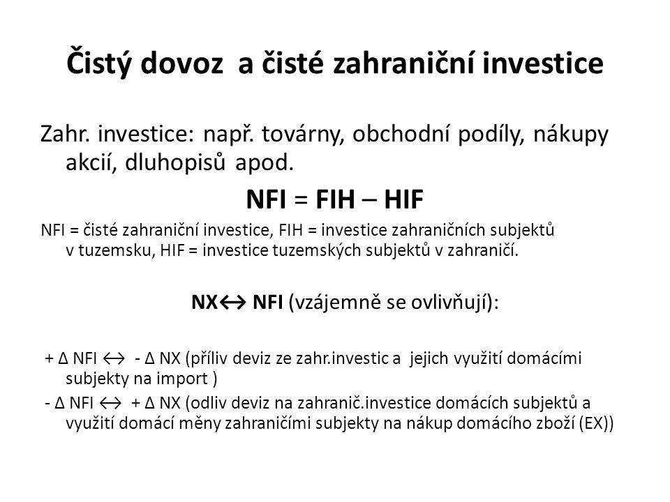 Čistý dovoz a čisté zahraniční investice Zahr. investice: např. továrny, obchodní podíly, nákupy akcií, dluhopisů apod. NFI = FIH – HIF NFI = čisté za